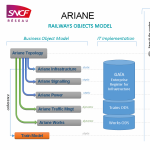 SNCF Réseau's Ariane Railways Objects Model and Gaïa